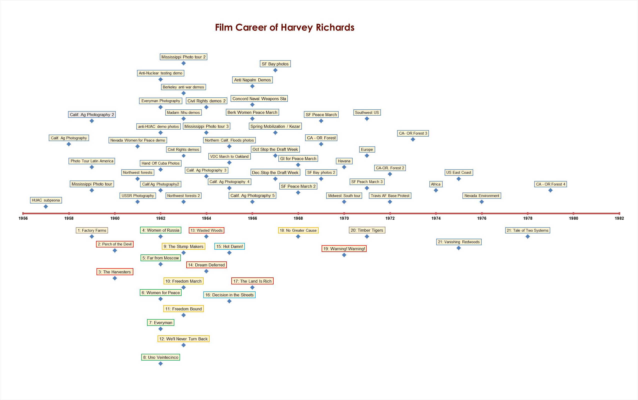 Videos timeline